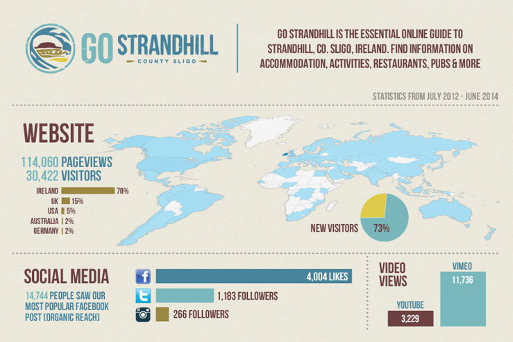 Go Strandhill - Infographic June 2014